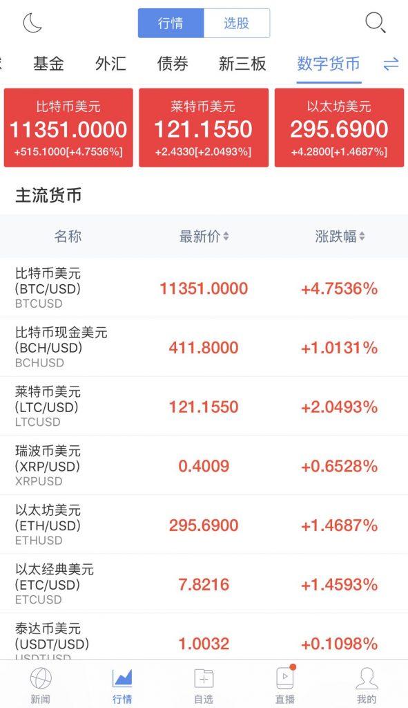 مزود صيني رئيسي  للأخبار المالية يضيف بهدوء مؤشر العملات الرقمية