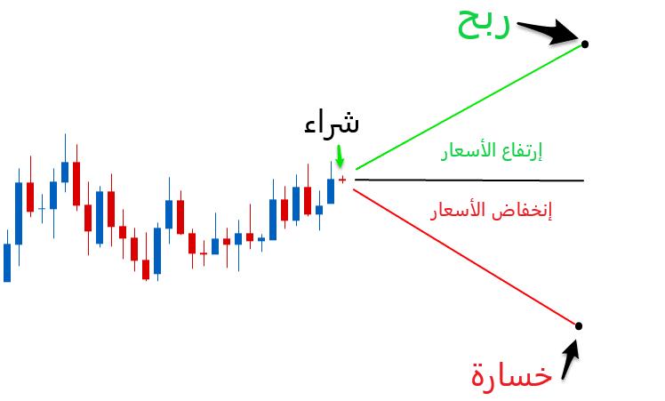 مثال التداول الارتفاعات : شراء