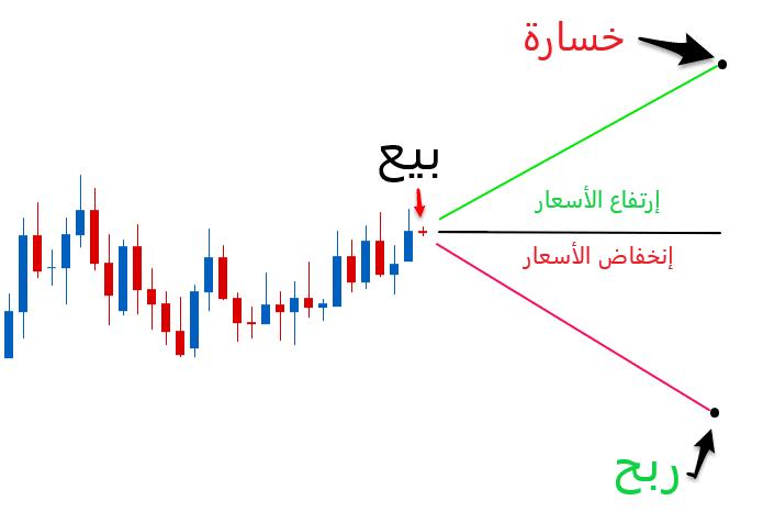 مثال التداول الانخفاضات : بيع
