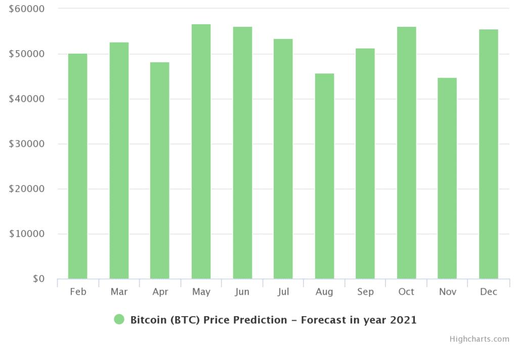 توقعات سعر البيتكوين 2021