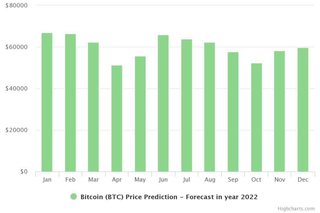 توقعات سعر البيتكوين 2022
