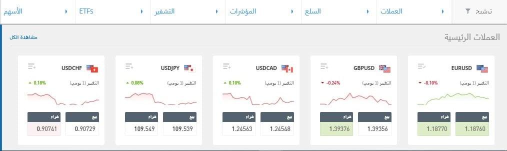 eToro Markets