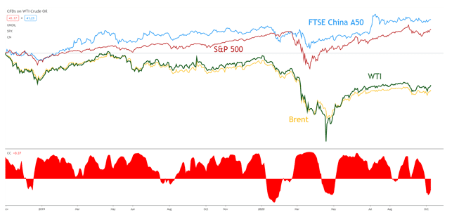 الارتباط الإيجابي ل WTI و Brent مع مؤشرات FTSE China A50 ,SP500